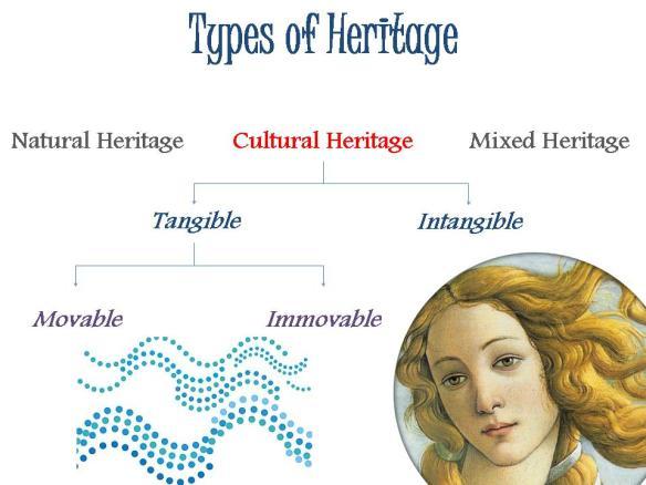 Heritage Typology
